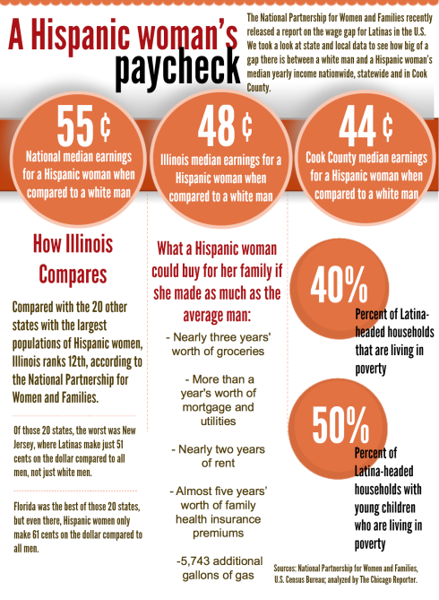 Infographic: Cook County Latinas make 44 cents on the dollar compared to white men